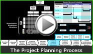 An Overview of the Large Project Planning Process